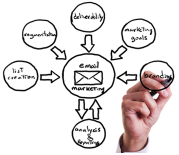 Automated Email & Text Marketing